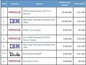 甲骨文:SPARC T5是全球最快处理器