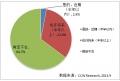 企業社交網絡市場亟待培育 41.2%的企業傾向于固定收費