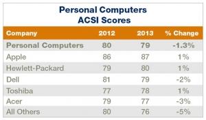 平板电脑用户满意度高于台式机和笔记本