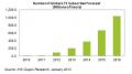 LTE用户数量飞增 2016年其数量或达10亿