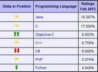 Java和Python成为2月编程语言排行榜明星