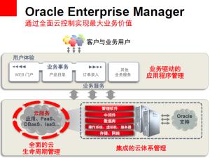 Oracle企业管理器12c第3版提升云管理