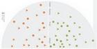 技术雷达:JavaScript MVC框架未来会走强