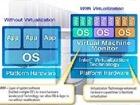 企业须了解的网络虚拟化七大特征