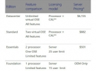 微软Windows Server 2012 R2数据中心版价格大涨28%