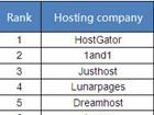 2013年4月国外最佳WordPress主机提供商Top12