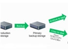 Veeam崛起虚拟机备份市场 目标年收入10亿美元