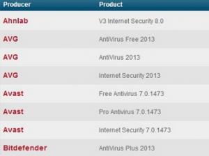 AV-Test发布Windows 8兼容杀毒软件列表