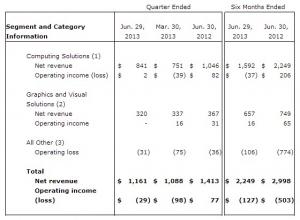 AMD第二季度亏损收窄 有望在第三季度扭亏为盈