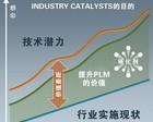 西门子推出PLM行业定制系统