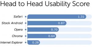 移动浏览器易用性评价 Safari得分最高