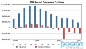 闪存厂商sTec业绩大幅下滑 将原因推给OEM