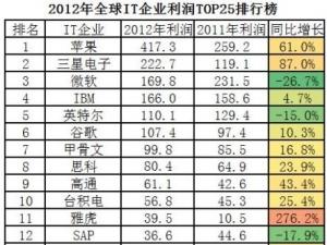 2012年全球IT企业利润TOP25排行榜