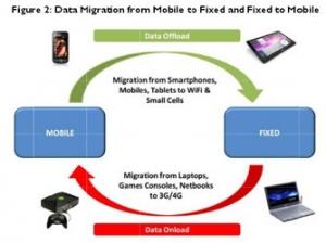 Juniper调查显示:大量移动数据将转移到wifi网络