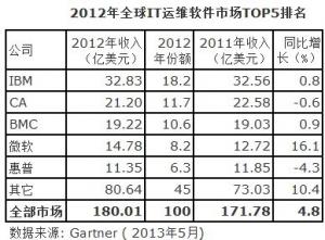 2012年全球IT运维软件市场180亿美元