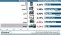 亚马逊Kindle Fire网络流量份额增长 iPad下滑