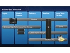 昆腾StorNext升级支持闪存、多线程代码及InfiniBand