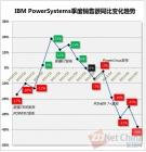 """没有x86之后 IBM还有多大的""""POWER""""?"""