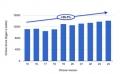 Google:今年Chrome速度较去年提高26%