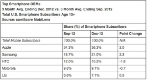 ComScore:四季度美智能手机市场苹果份额第一
