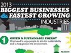 2013年美国七大增速最高产业总结