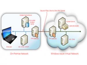 使用Windows Server 2012的分支缓存加速云访问