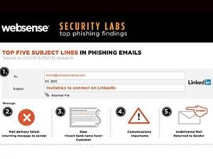 Websense:10大托管国家和5大危险电子邮件主题