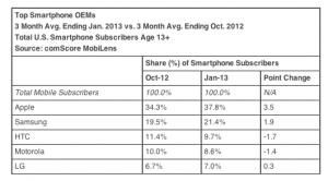 ComScore:苹果仍是美国第一大智能手机厂商