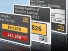 赛门铁克十八期《互联网安全威胁报告》:针对性攻击猛增