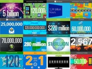 从Windows到XBOX 透过数字看微软
