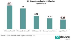 美移动设备用户满意度排名出炉 iPhone 5仅排第五
