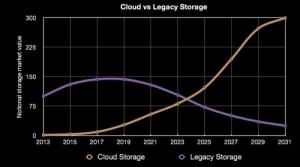 云存储来势凶猛 生存危机迫使传统存储阵列急转型