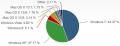 6月份Windows 8份额达5.1% 首超Vista排第三