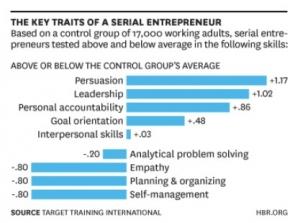 多数创业者缺乏的技能