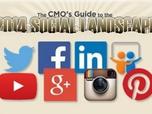 2014年社交媒体全貌导图――信息图