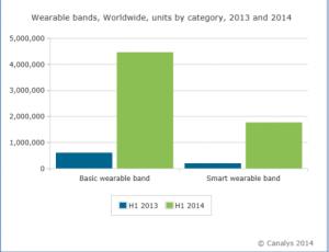 Canalys:全球可穿戴腕带出货量增长684%