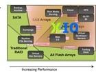 X-IO欲通过iSCSI访问为其ISE存储方案添砖加瓦