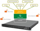 戴尔牵手积云网络 希望成为开源网络提供者