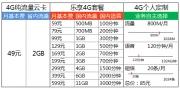 中电信公布4G试商用套餐:月最低49元 可个人定制