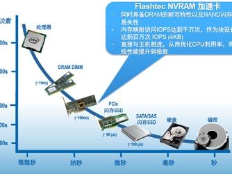 PMC Flashtec:小众利器 存储又一层