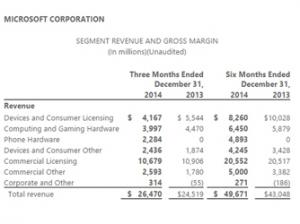 微软第二财季利润同比降11% Surface业务入账11亿美元