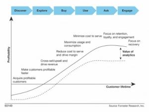 Forrester:客户分析技术助力全周期客户管理