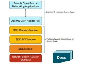博通发布OpenNSL API 开发者可对交换芯片一窥内貌