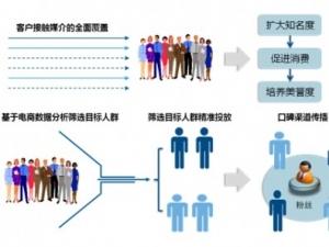 "IDC:""互联网+""与传统产业转型升级系列分析――传媒产业改造与颠覆激烈进行中"