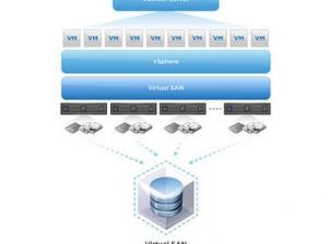 VMware提问:为什么不建立属于自己的VSAN硬件?