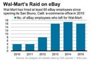 沃尔玛发力电商 6年从eBay挖走65名技术员工