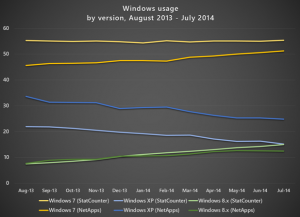 7月操作系统使用情况报告:安卓首度超过iOS