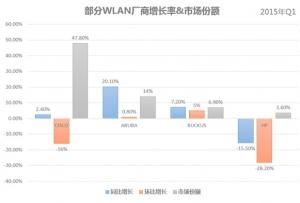 WLAN市场增长放缓,中国厂商路在何方?