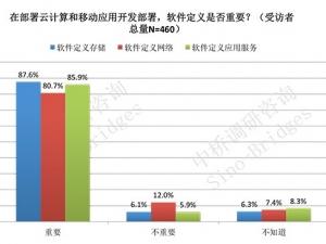 中桥国际:云计算加速软件定义数据中心在中国市场强增长