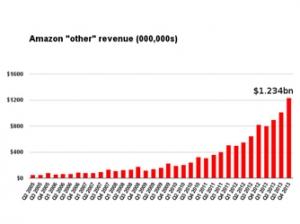 2013年Q4亚马逊云业务豪取12亿美元